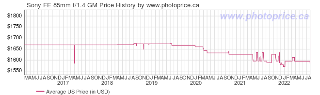 US Price History Graph for Sony FE 85mm f/1.4 GM