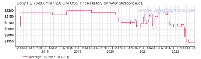 US Price History Graph for Sony FE 70-200mm f/2.8 GM OSS
