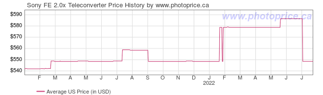 US Price History Graph for Sony FE 2.0x Teleconverter