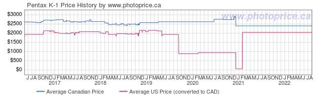 Price History Graph for Pentax K-1