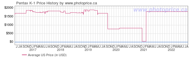US Price History Graph for Pentax K-1