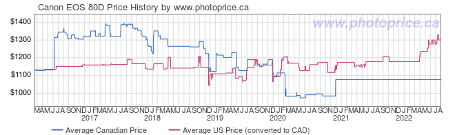 Price History Graph for Canon EOS 80D