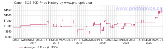 US Price History Graph for Canon EOS 80D