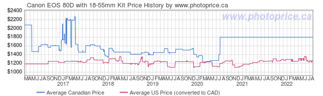 Price History Graph for Canon EOS 80D with 18-55mm Kit