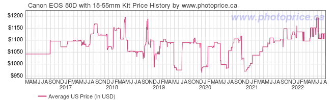 US Price History Graph for Canon EOS 80D with 18-55mm Kit