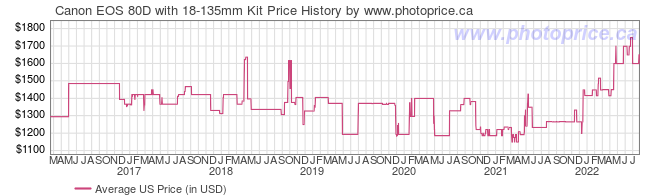 US Price History Graph for Canon EOS 80D with 18-135mm Kit