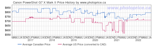Price History Graph for Canon PowerShot G7 X Mark II