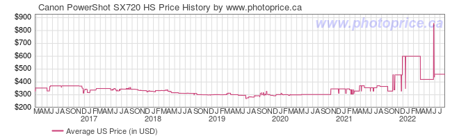 US Price History Graph for Canon PowerShot SX720 HS