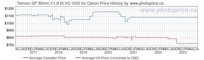 Price History Graph for Tamron SP 85mm f/1.8 Di VC USD for Canon