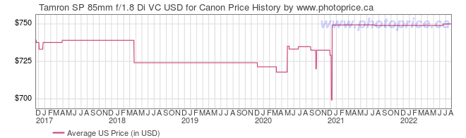 US Price History Graph for Tamron SP 85mm f/1.8 Di VC USD for Canon