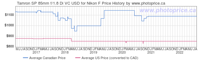 Price History Graph for Tamron SP 85mm f/1.8 Di VC USD for Nikon F