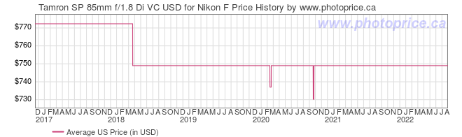 US Price History Graph for Tamron SP 85mm f/1.8 Di VC USD for Nikon F