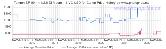 Price History Graph for Tamron SP 90mm f/2.8 Di Macro 1:1 VC USD for Canon