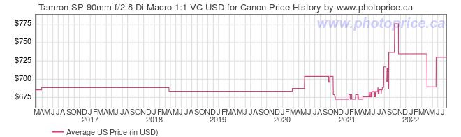 US Price History Graph for Tamron SP 90mm f/2.8 Di Macro 1:1 VC USD for Canon
