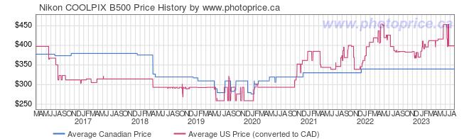 Price History Graph for Nikon COOLPIX B500