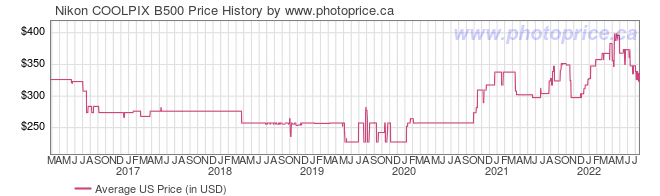 US Price History Graph for Nikon COOLPIX B500