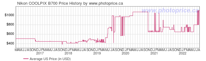 US Price History Graph for Nikon COOLPIX B700