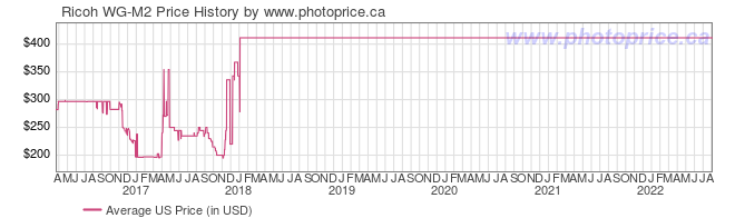 US Price History Graph for Ricoh WG-M2