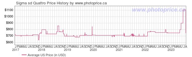 US Price History Graph for Sigma sd Quattro