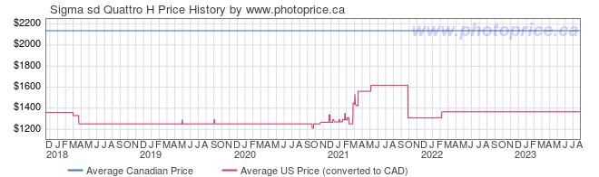 Price History Graph for Sigma sd Quattro H