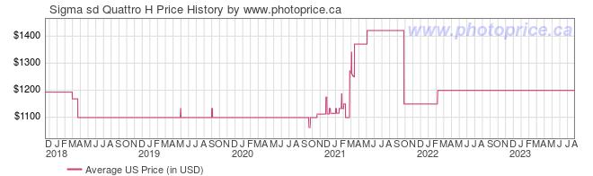 US Price History Graph for Sigma sd Quattro H