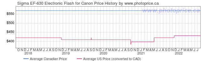 Price History Graph for Sigma EF-630 Electronic Flash for Canon