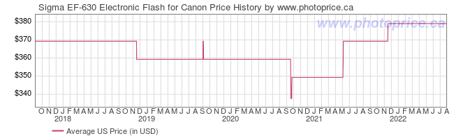 US Price History Graph for Sigma EF-630 Electronic Flash for Canon