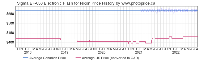 Price History Graph for Sigma EF-630 Electronic Flash for Nikon
