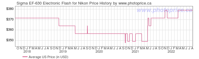 US Price History Graph for Sigma EF-630 Electronic Flash for Nikon