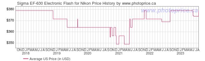US Price History Graph for Sigma EF-630 Electronic Flash for Nikon