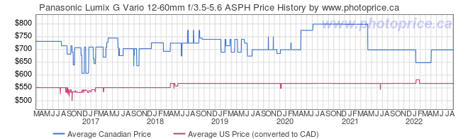 Price History Graph for Panasonic Lumix G Vario 12-60mm f/3.5-5.6 ASPH