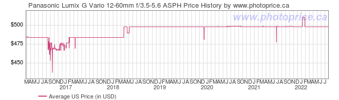 US Price History Graph for Panasonic Lumix G Vario 12-60mm f/3.5-5.6 ASPH