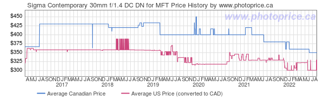 Price History Graph for Sigma Contemporary 30mm f/1.4 DC DN for MFT
