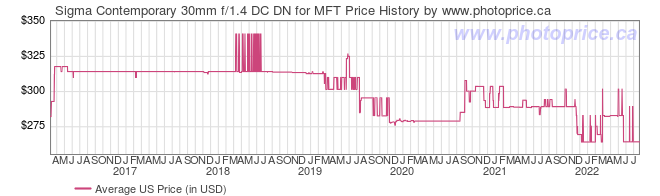 US Price History Graph for Sigma Contemporary 30mm f/1.4 DC DN for MFT