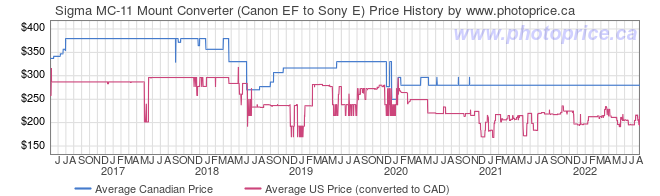 Price History Graph for Sigma MC-11 Mount Converter (Canon EF to Sony E)