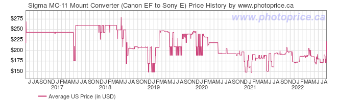 US Price History Graph for Sigma MC-11 Mount Converter (Canon EF to Sony E)