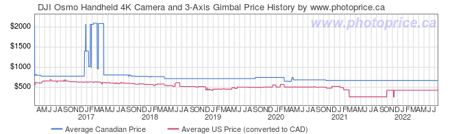 Price History Graph for DJI Osmo Handheld 4K Camera and 3-Axis Gimbal