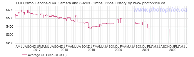 US Price History Graph for DJI Osmo Handheld 4K Camera and 3-Axis Gimbal