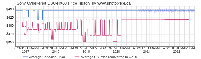 Price History Graph for Sony Cyber-shot DSC-HX80