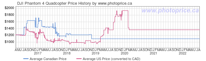 Price History Graph for DJI Phantom 4 Quadcopter