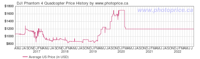US Price History Graph for DJI Phantom 4 Quadcopter