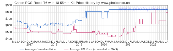 Price History Graph for Canon EOS Rebel T6 with 18-55mm Kit