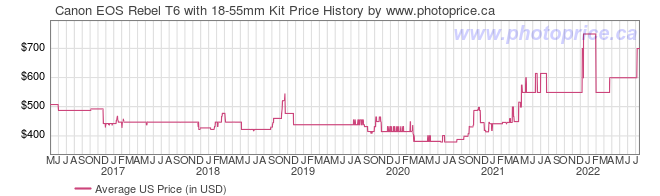 US Price History Graph for Canon EOS Rebel T6 with 18-55mm Kit