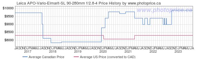 Price History Graph for Leica APO-Vario-Elmarit-SL 90-280mm f/2.8-4
