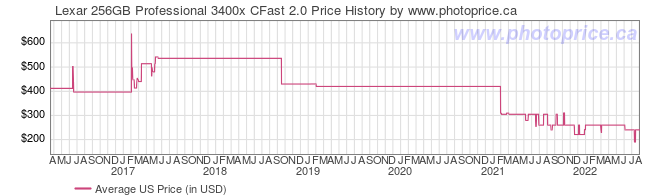 US Price History Graph for Lexar 256GB Professional 3400x CFast 2.0