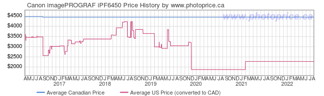 Price History Graph for Canon imagePROGRAF iPF6450