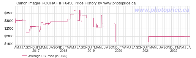US Price History Graph for Canon imagePROGRAF iPF6450