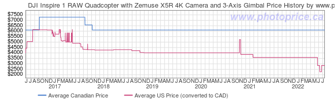 Price History Graph for DJI Inspire 1 RAW Quadcopter with Zemuse X5R 4K Camera and 3-Axis Gimbal