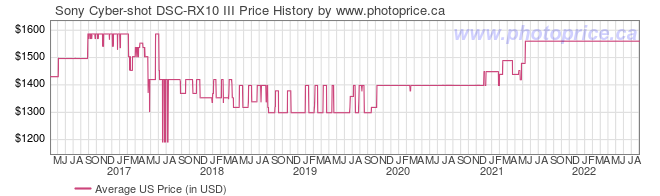 US Price History Graph for Sony Cyber-shot DSC-RX10 III