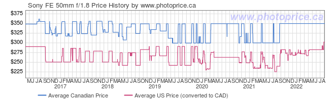 Price History Graph for Sony FE 50mm f/1.8